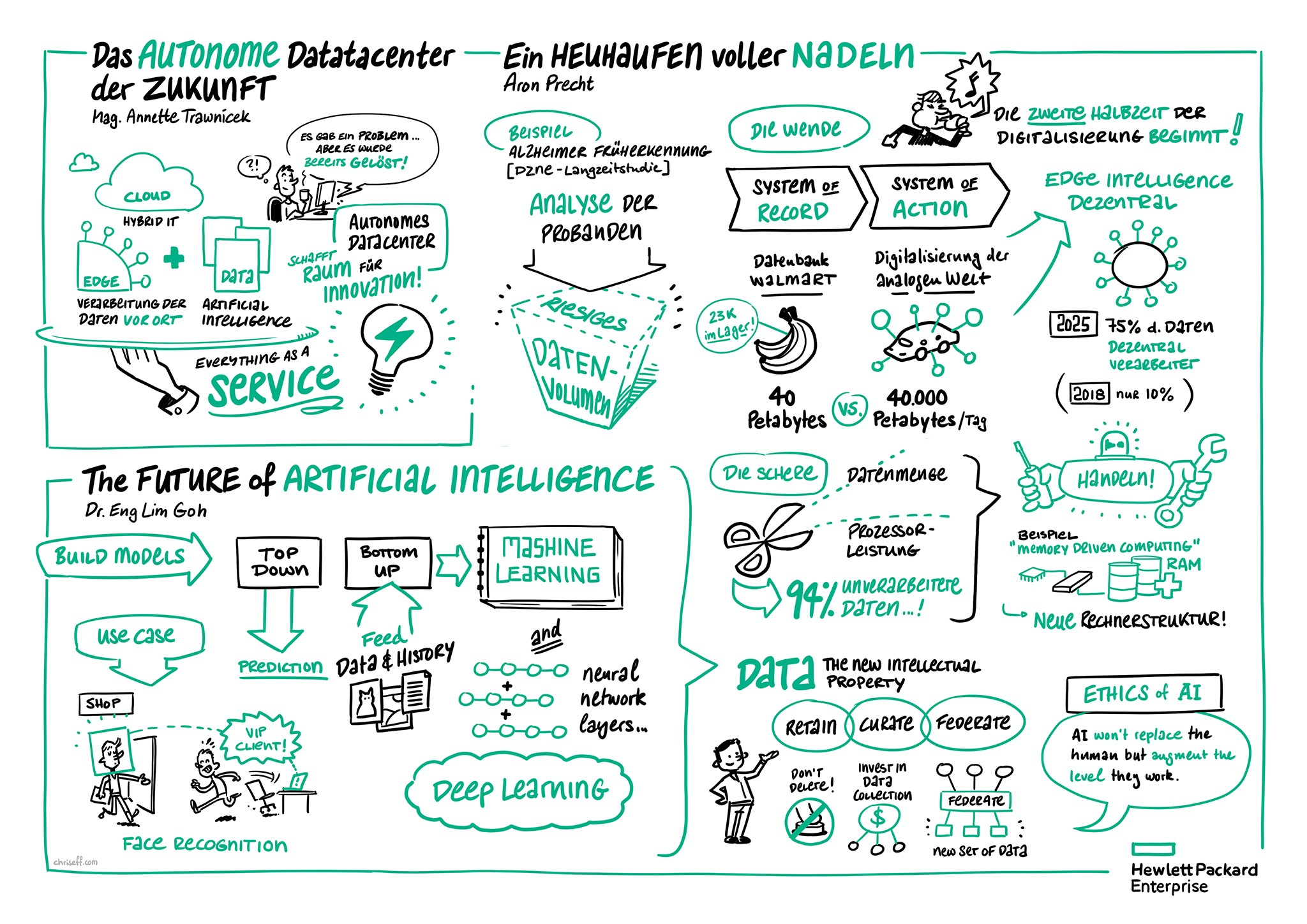 Graphic Recording Keynotes 1-3