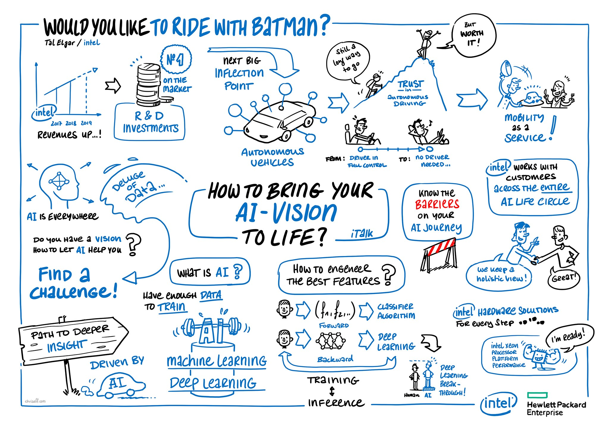 Graphic Recording Intel