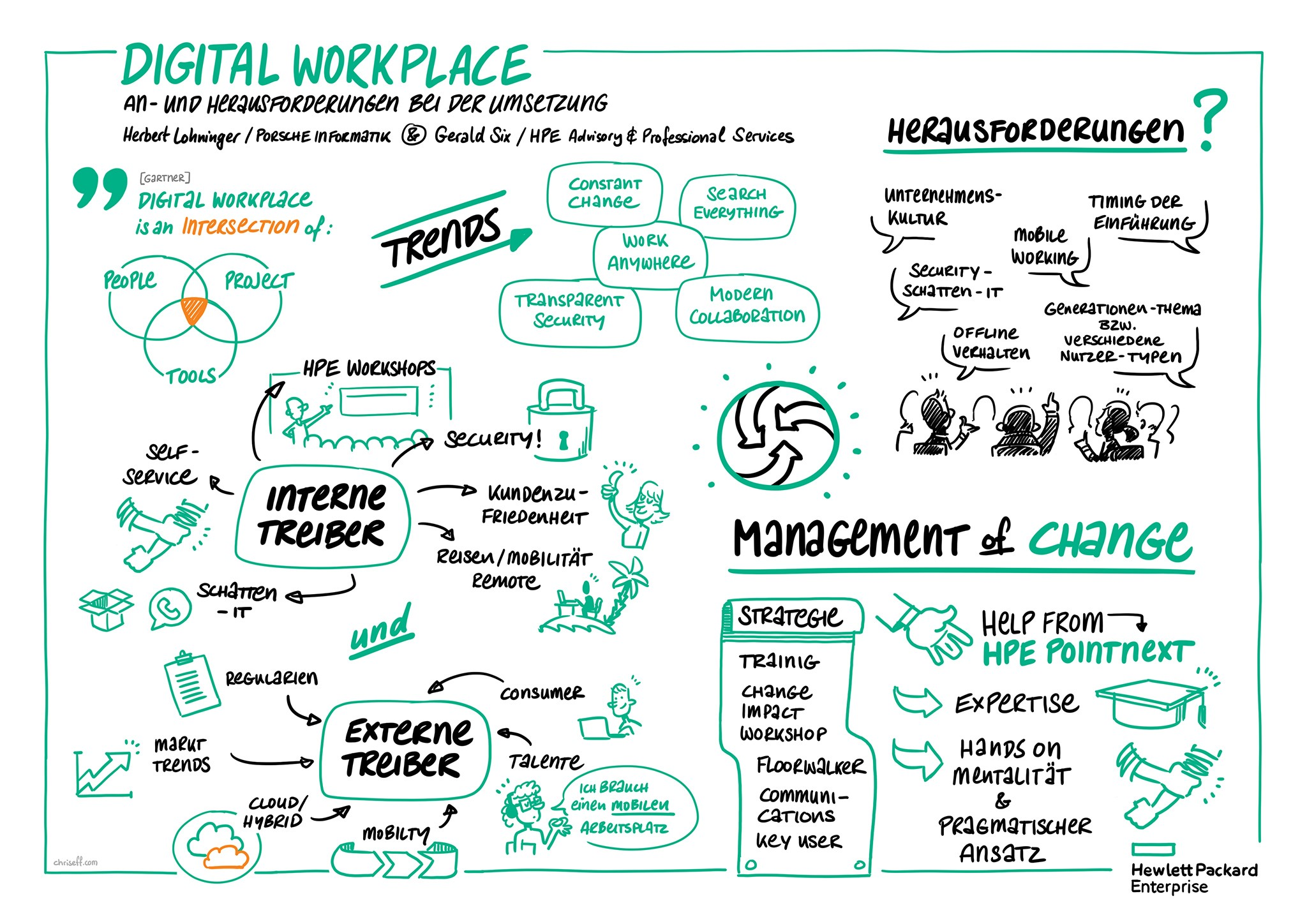 Graphic Recording Digital Workplace